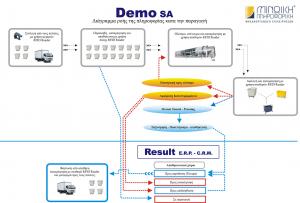 Small Demo SA